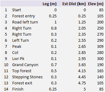 Mountain Run Distances and Elevations-1