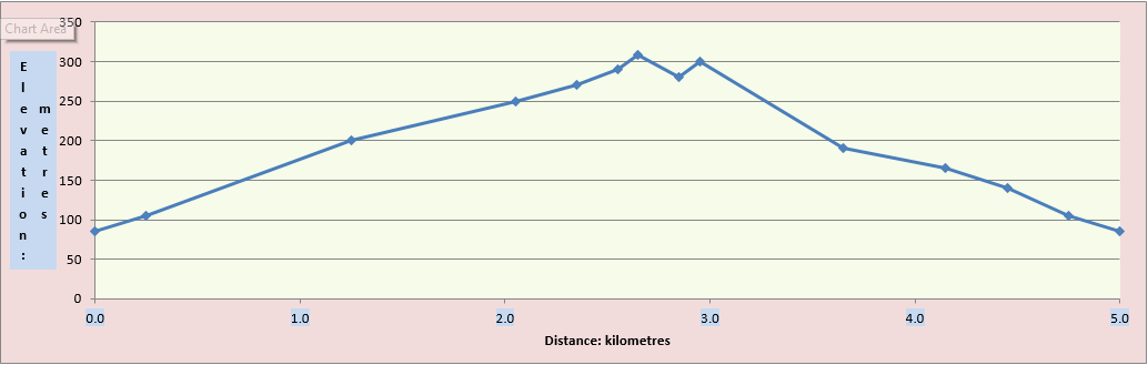 Mountain Run Distances and Elevations-2