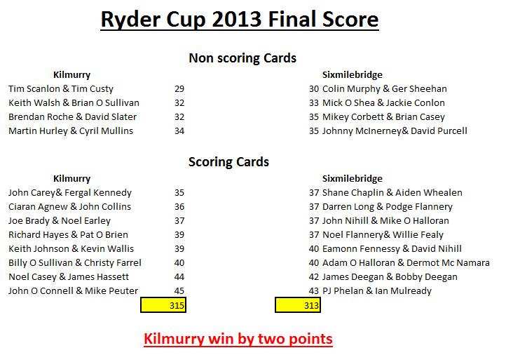 scores_ryder2013